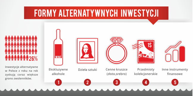 formy alternatywnych inwestycji